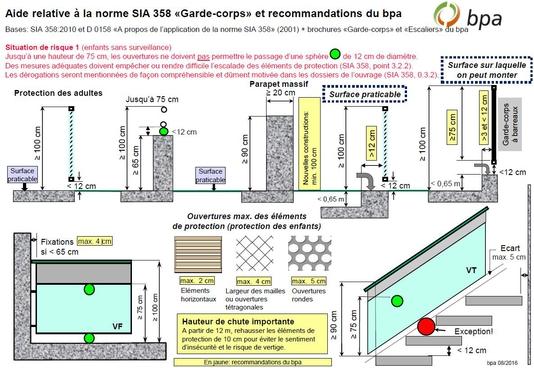 Extrait norme SIA 358